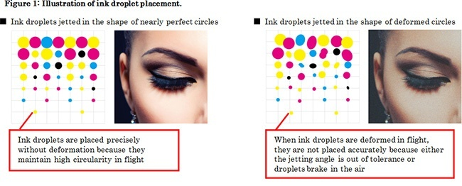 Figure 1: Illustration of ink droplet placement.
