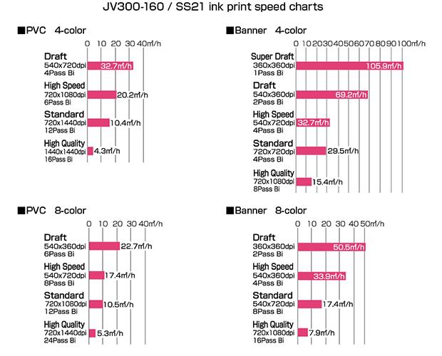 JV300-160 / SS21 ink print speed charts
