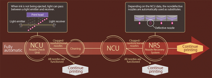 Nozzle Check Unit (NCU) and Nozzle Recovery System (NRS)