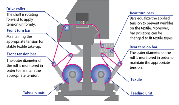 Reliable textile feeding mechanism