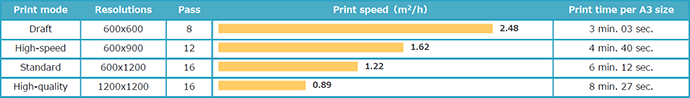 UJF-3042MkII: Print speed /4-color (C, M, Y, K) printing