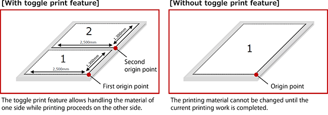 With toggle print feature / Without toggle print feature