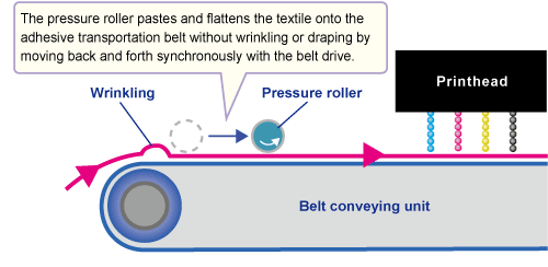 Textile transportation mechanism