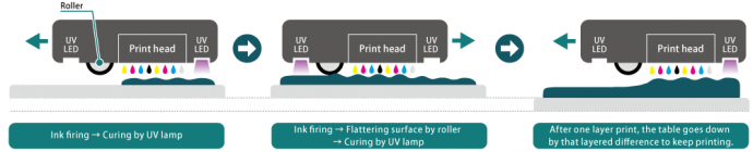 UV curing inkjet method (image)