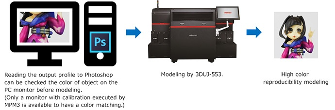 Reading the output profile to Photoshop can be checked the color of object on the PC monitor before modeling.
