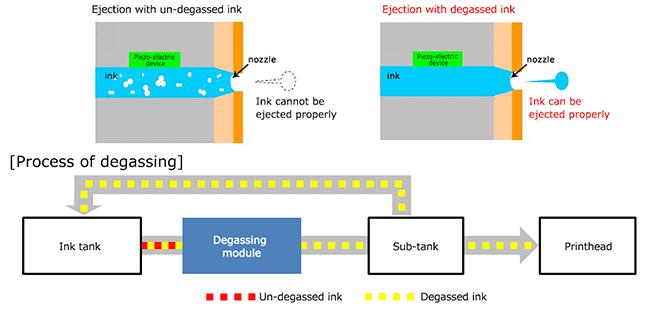 Illustration of Degassing module