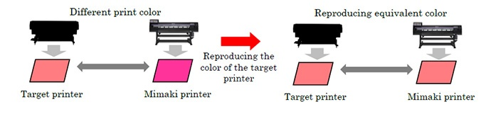 Reproducing the color of the target printer