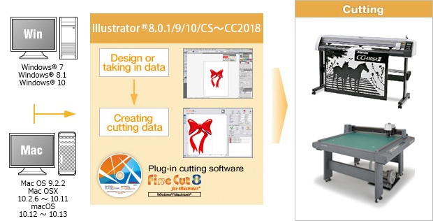 Design and creating cutting data can be done on Illustrator®.