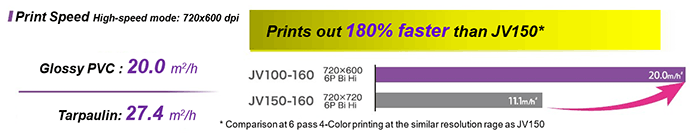 In the case of JV100 (Print speed): 180% faster than JV150