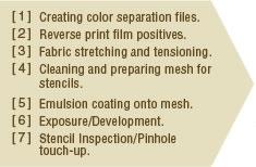 Screen printing1